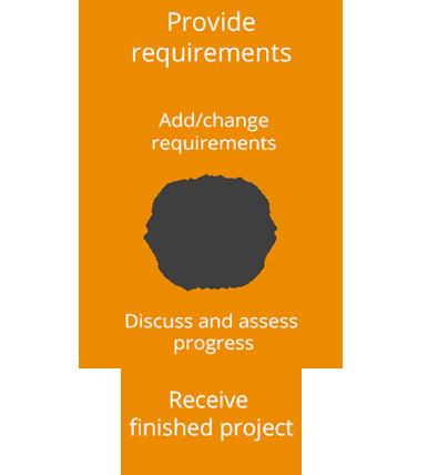 effective development methodologies: waterfall and agile